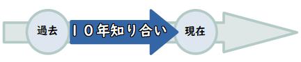 現在完了の継続用法の概念図